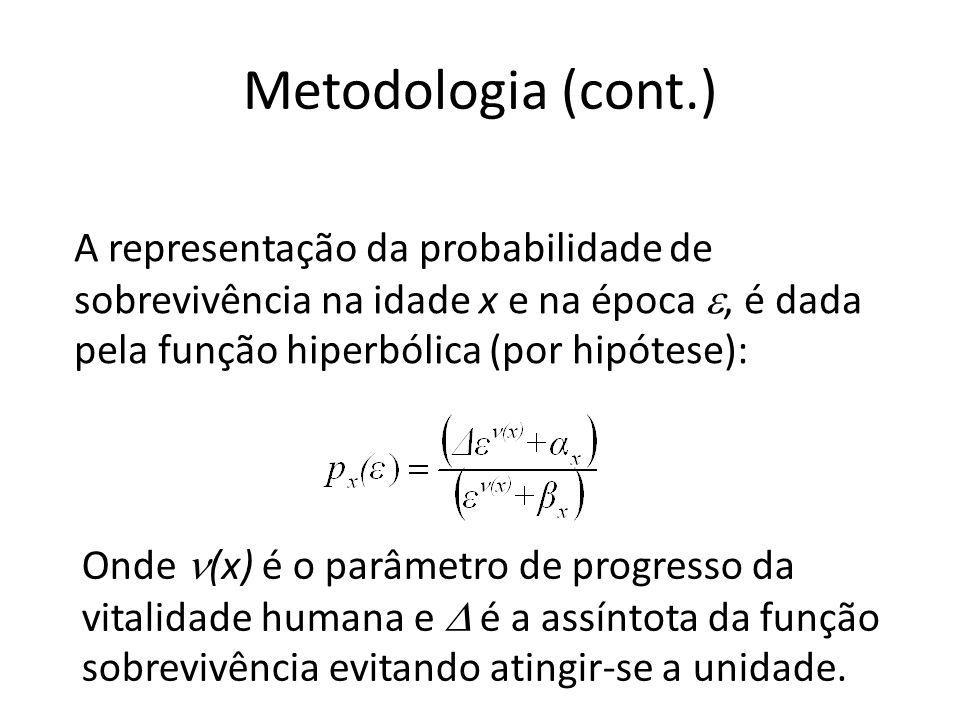 Metodologia (cont.) A representação da probabilidade de sobrevivência na idade x e na época, é dada pela função hiperbólica (por hipótese): Onde (x) é o parâmetro de progresso da vitalidade humana e é a assíntota da função sobrevivência evitando atingir-se a unidade.