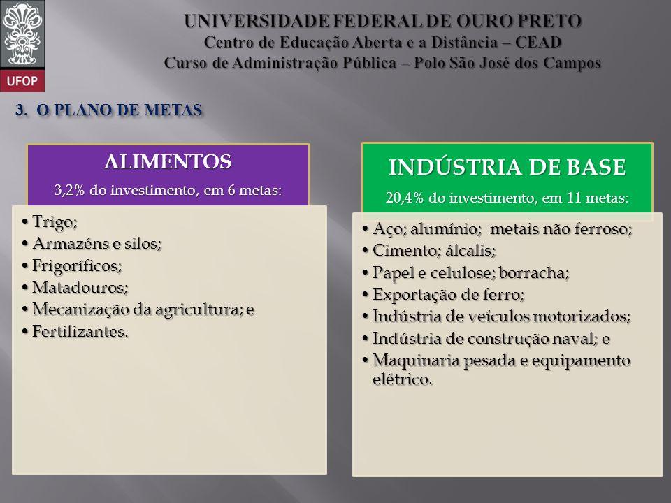 ALIMENTOS 3,2% do investimento, em 6 metas: Trigo;Trigo; Armazéns e silos;Armazéns e silos; Frigoríficos;Frigoríficos; Matadouros;Matadouros; Mecanização da agricultura; eMecanização da agricultura; e Fertilizantes.Fertilizantes.