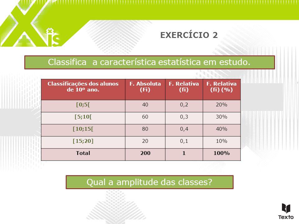 EXERCÍCIO 2 Classificações dos alunos de 10º ano. F. Absoluta (Fi) F. Relativa (fi) F. Relativa (fi) (%) [0;5[400,220% [5;10[600,330% [10;15[800,440%