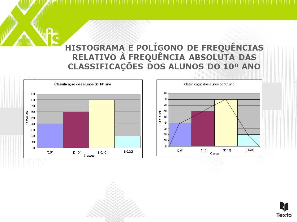 HISTOGRAMA E POLÍGONO DE FREQUÊNCIAS RELATIVO À FREQUÊNCIA ABSOLUTA DAS CLASSIFICAÇÕES DOS ALUNOS DO 10º ANO