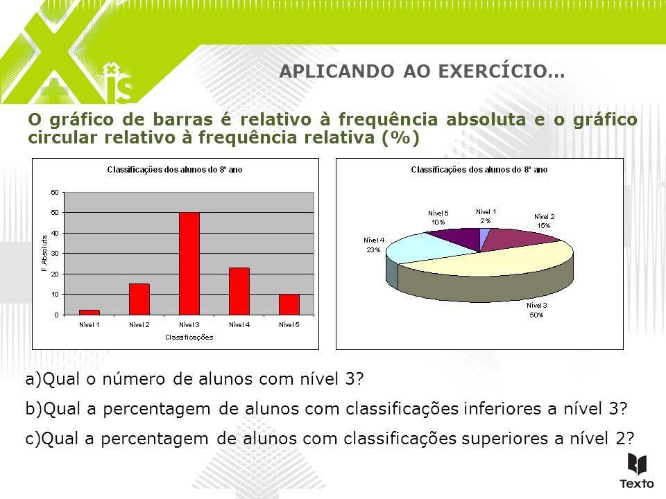 APLICANDO AO EXERCÍCIO… O gráfico de barras é relativo à frequência absoluta e o gráfico circular relativo à frequência relativa (%) a)Qual o número d