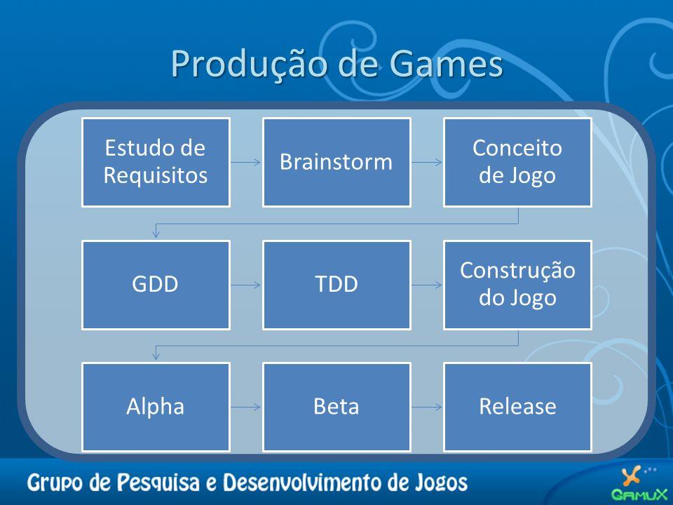 Produção de Games Estudo de Requisitos Brainstorm Conceito de Jogo GDDTDD Construção do Jogo AlphaBetaRelease