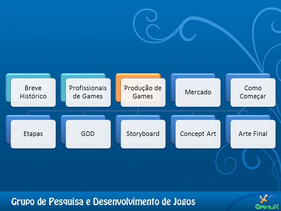 Etapas Concepção; Modelagem (documentos de Design, Technical Design; Visão; Mercado …); Construção do jogo; Testes; Etapas comuns ao desenvolvimento de um software.