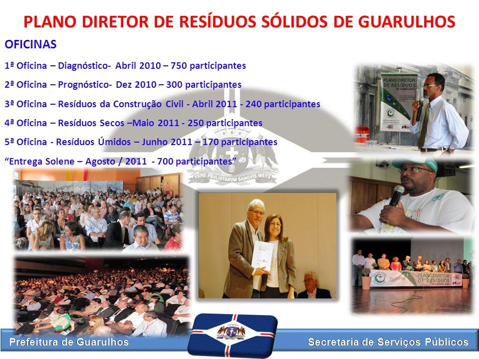 PLANO DIRETOR DE RESÍDUOS SÓLIDOS DE GUARULHOS OFICINAS 1ª Oficina – Diagnóstico- Abril 2010 – 750 participantes 2ª Oficina – Prognóstico- Dez 2010 –