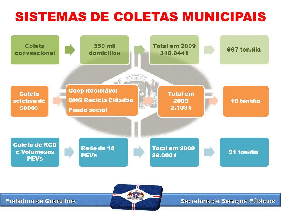 SISTEMAS DE COLETAS MUNICIPAIS Coleta convencional 350 mil domicílios Total em 2009 310.944 t 997 ton/dia Coleta seletiva de secos Coop Reciclável ONG