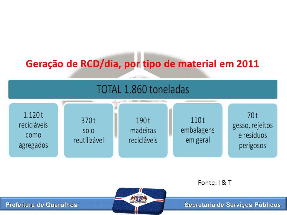 Geração de RCD/dia, por tipo de material em 2011 Fonte: I & T