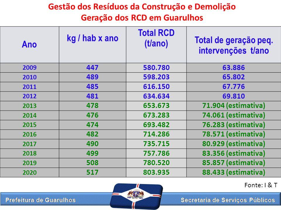 Ano kg / hab x ano Total RCD (t/ano) Total de geração peq. intervenções t/ano 2009 447580.78063.886 2010 489598.20365.802 2011 485616.15067.776 2012 4