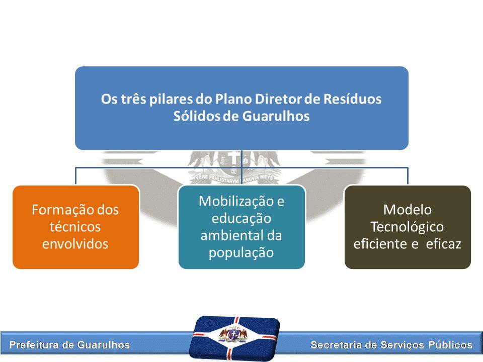 Os três pilares do Plano Diretor de Resíduos Sólidos de Guarulhos Formação dos técnicos envolvidos Mobilização e educação ambiental da população Model
