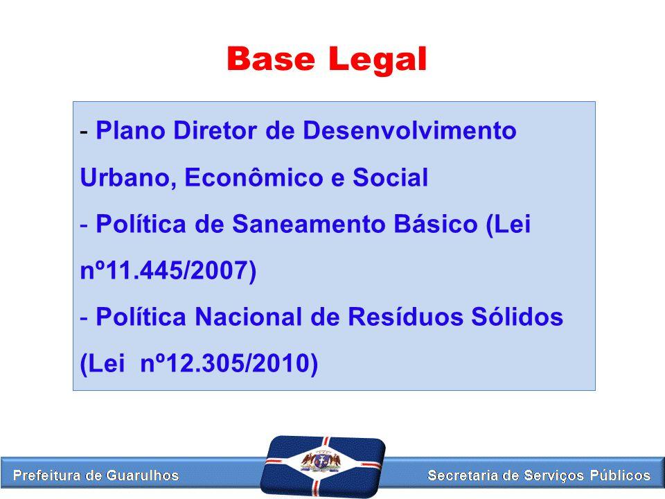 Base Legal - Plano Diretor de Desenvolvimento Urbano, Econômico e Social - Política de Saneamento Básico (Lei nº11.445/2007) - Política Nacional de Re