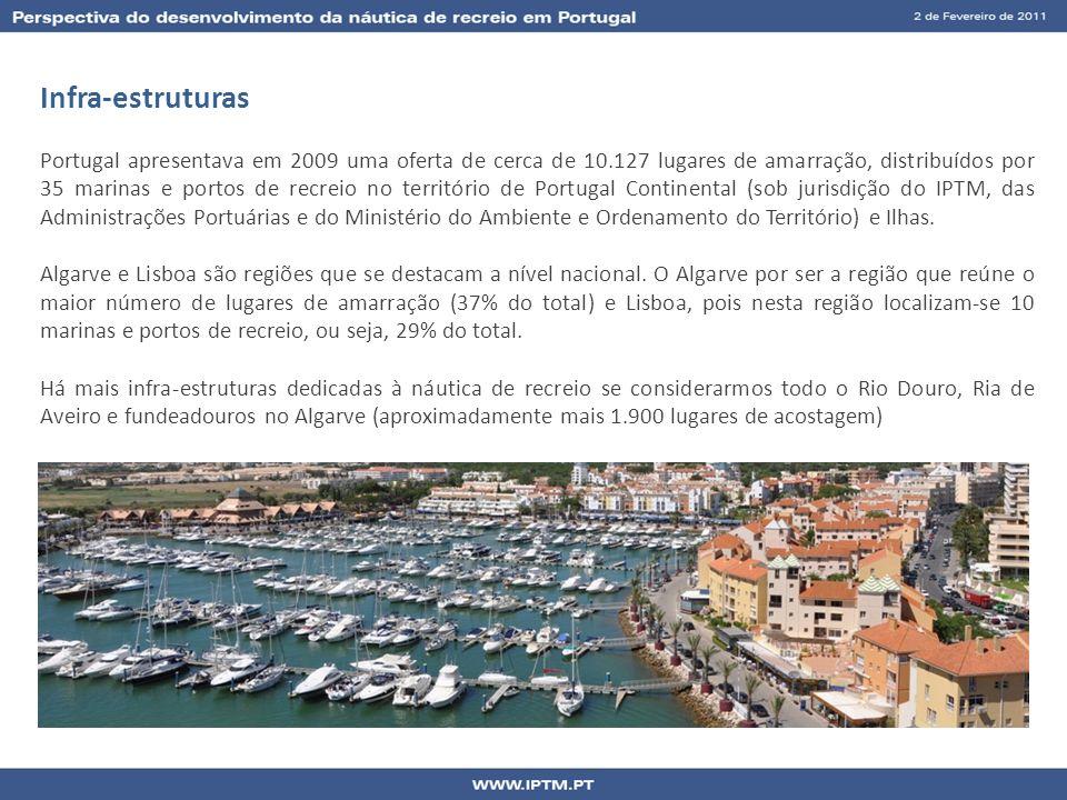 Infra-estruturas Portugal apresentava em 2009 uma oferta de cerca de 10.127 lugares de amarração, distribuídos por 35 marinas e portos de recreio no t