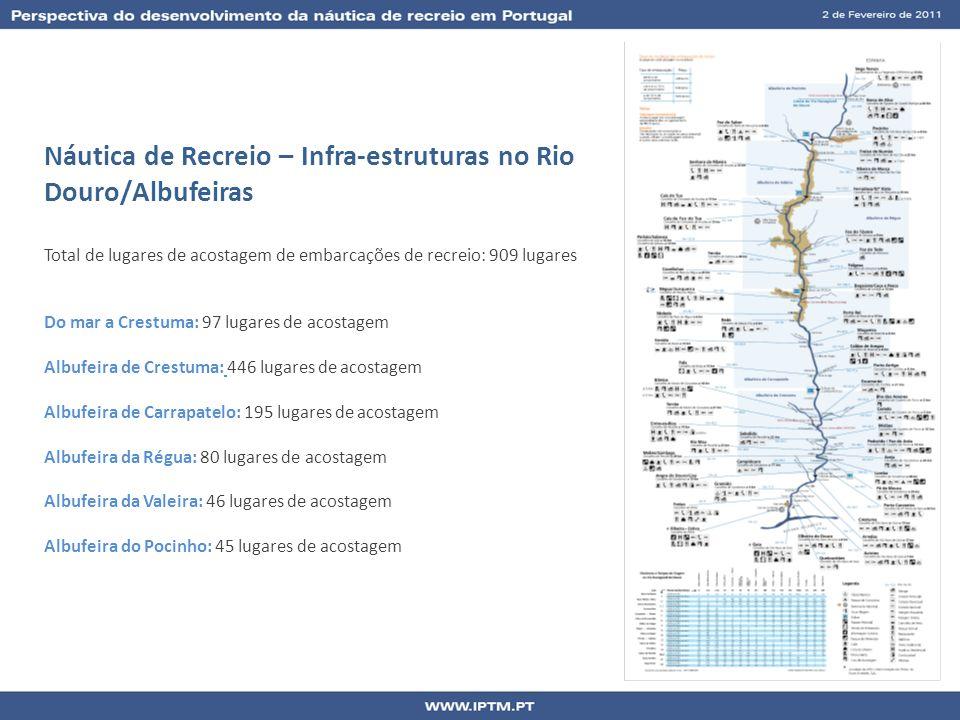 Náutica de Recreio – Infra-estruturas no Rio Douro/Albufeiras Total de lugares de acostagem de embarcações de recreio: 909 lugares Do mar a Crestuma: