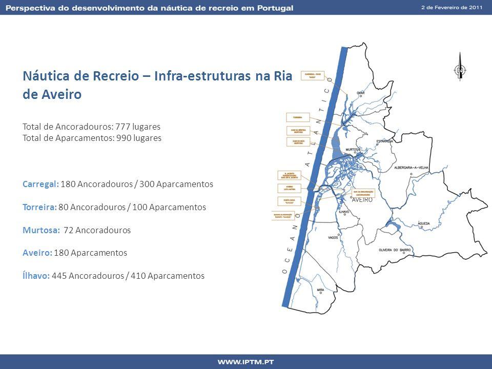 Náutica de Recreio – Infra-estruturas na Ria de Aveiro Total de Ancoradouros: 777 lugares Total de Aparcamentos: 990 lugares Carregal: 180 Ancoradouro