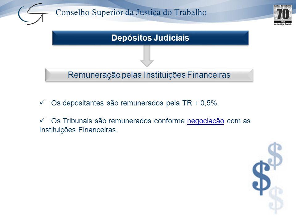 Conselho Superior da Justiça do Trabalho Remuneração pelas Instituições Financeiras Os depositantes são remunerados pela TR + 0,5%. Os Tribunais são r