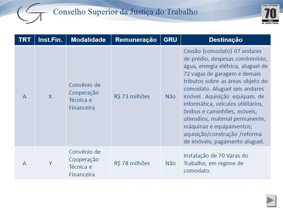 Conselho Superior da Justiça do Trabalho TRTInst.Fin.ModalidadeRemuneraçãoGRUDestinação AX Convênio de Cooperação Técnica e Financeira R$ 73 milhõesNã