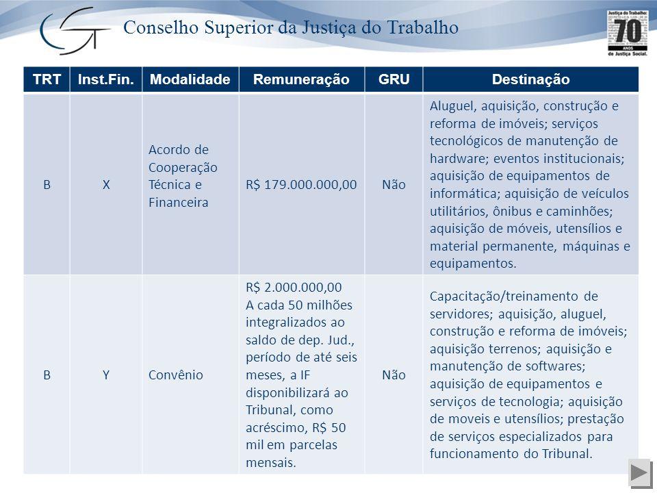Conselho Superior da Justiça do Trabalho TRTInst.Fin.ModalidadeRemuneraçãoGRUDestinação BX Acordo de Cooperação Técnica e Financeira R$ 179.000.000,00