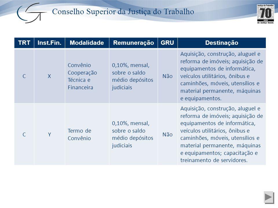 Conselho Superior da Justiça do Trabalho TRTInst.Fin.ModalidadeRemuneraçãoGRUDestinação CX Convênio Cooperação Técnica e Financeira 0,10%, mensal, sob