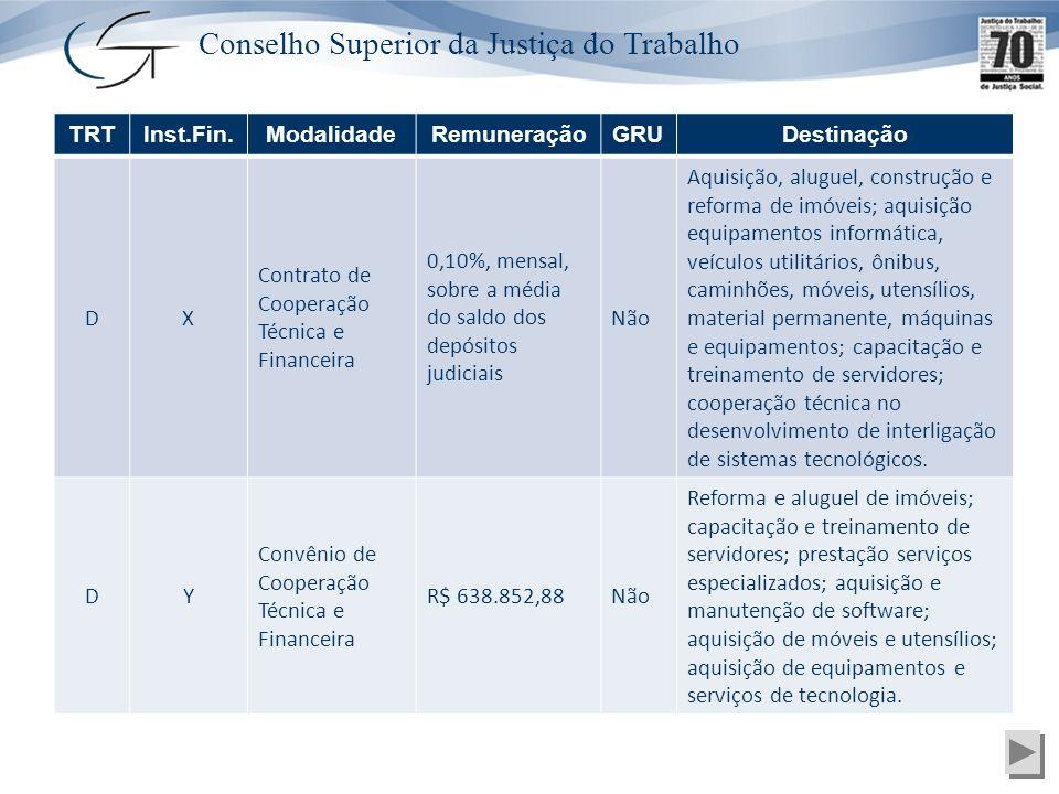 Conselho Superior da Justiça do Trabalho TRTInst.Fin.ModalidadeRemuneraçãoGRUDestinação DX Contrato de Cooperação Técnica e Financeira 0,10%, mensal,