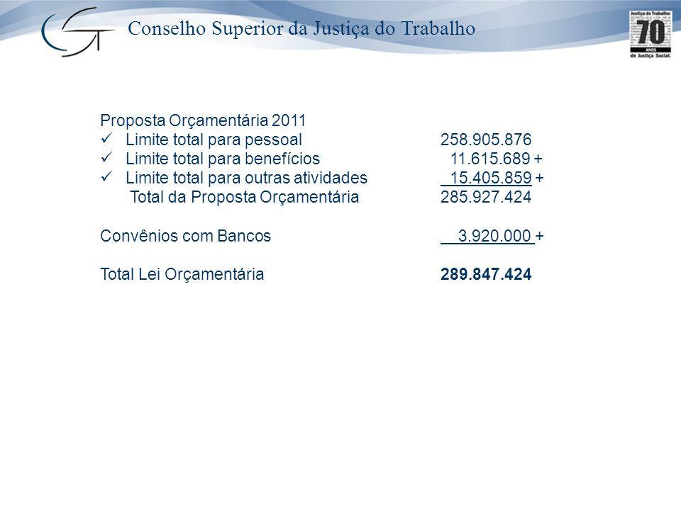 Proposta Orçamentária 2011 Limite total para pessoal258.905.876 Limite total para benefícios 11.615.689 + Limite total para outras atividades 15.405.8