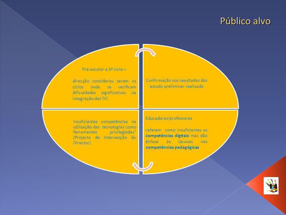 14 Público alvo Pré-escolar e 1º ciclo – direcção considerou serem os ciclos onde se verificam dificuldades significativas na integração das TIC Confi