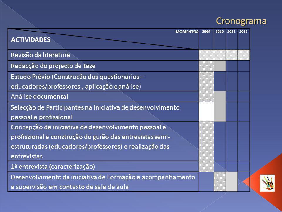 19 Cronograma MOMENTOS ACTIVIDADES 2009201020112012 Revisão da literatura Redacção do projecto de tese Estudo Prévio (Construção dos questionários – e