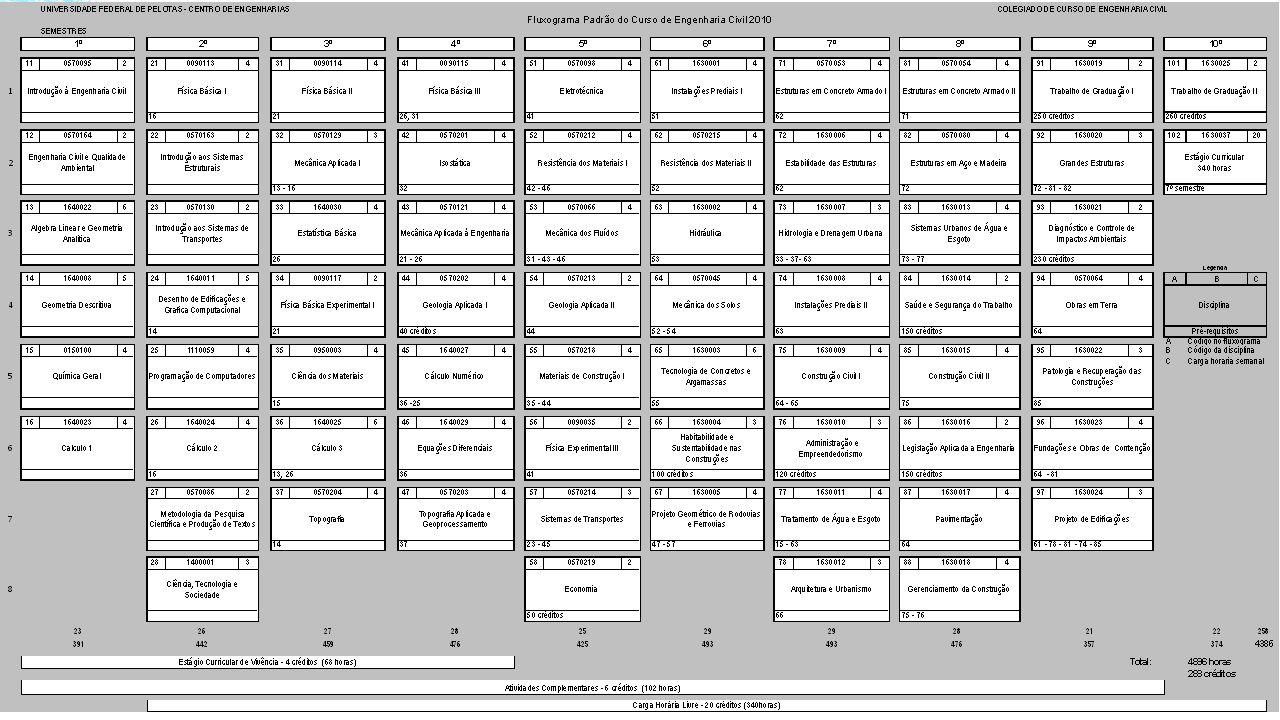 ESTÁGIOS Curricular de vivência (até o 4 semestre) Extra-curricular Curricular Supervisionado (do 7 ao 8 semestre) LEI Nº 11.788, DE 25 DE SETEMBRO DE 2008 Dispõe sobre o estágio de estudantes; altera a redação do art.