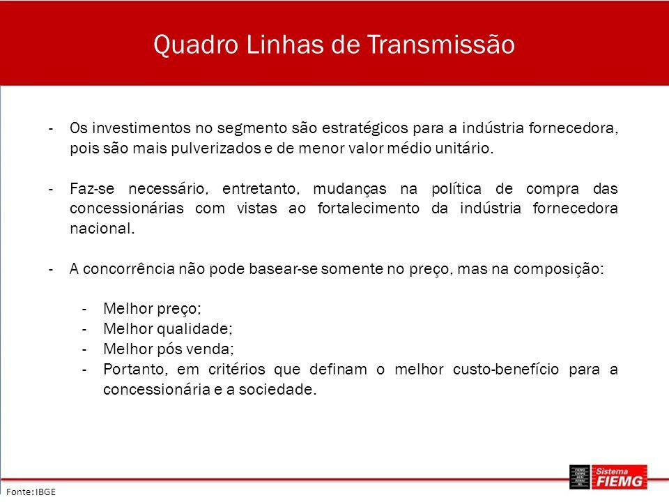 Quadro Linhas de Transmissão Fonte: IBGE -Os investimentos no segmento são estratégicos para a indústria fornecedora, pois são mais pulverizados e de menor valor médio unitário.