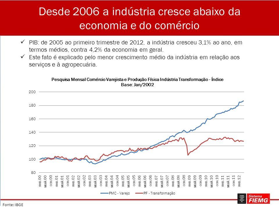 Desde 2006 a indústria cresce abaixo da economia e do comércio Fonte: IBGE PIB: de 2005 ao primeiro trimestre de 2012, a indústria cresceu 3,1% ao ano, em termos médios, contra 4,2% da economia em geral.