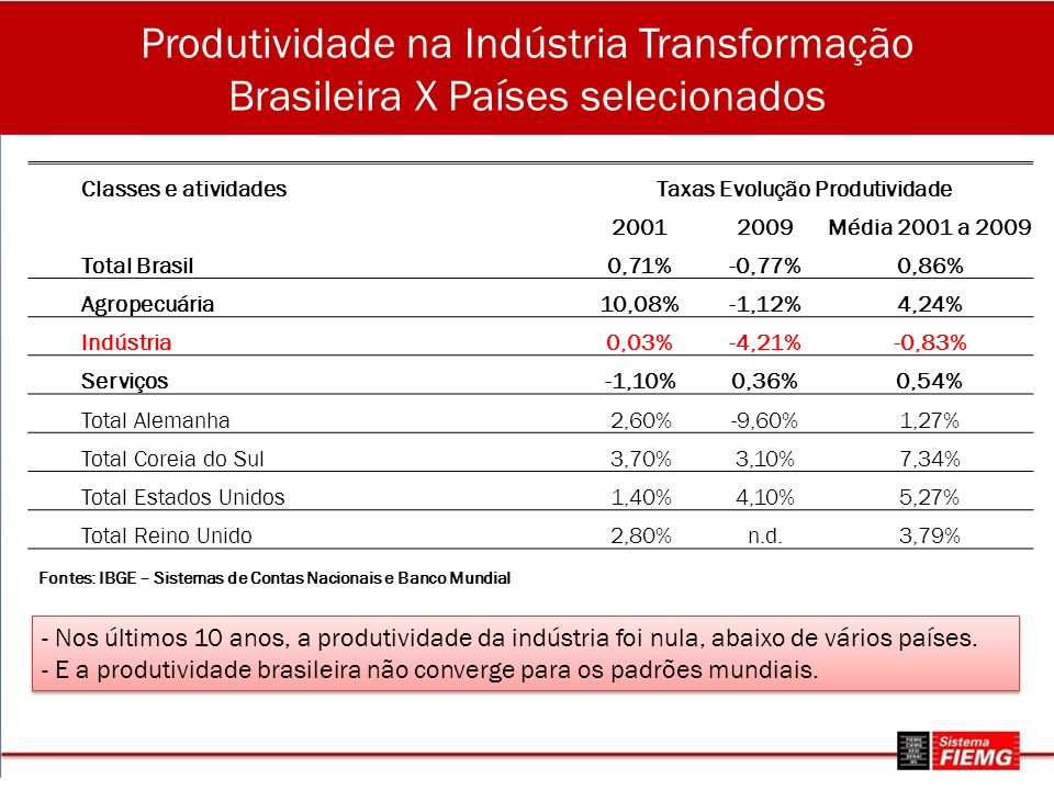 Produtividade na Indústria Transformação Brasileira X Países selecionados Classes e atividadesTaxas Evolução Produtividade 20012009Média 2001 a 2009 Total Brasil0,71%-0,77%0,86% Agropecuária10,08%-1,12%4,24% Indústria0,03%-4,21%-0,83% Serviços-1,10%0,36%0,54% Total Alemanha2,60%-9,60%1,27% Total Coreia do Sul3,70%3,10%7,34% Total Estados Unidos1,40%4,10%5,27% Total Reino Unido2,80%n.d.3,79% Fontes: IBGE – Sistemas de Contas Nacionais e Banco Mundial - Nos últimos 10 anos, a produtividade da indústria foi nula, abaixo de vários países.