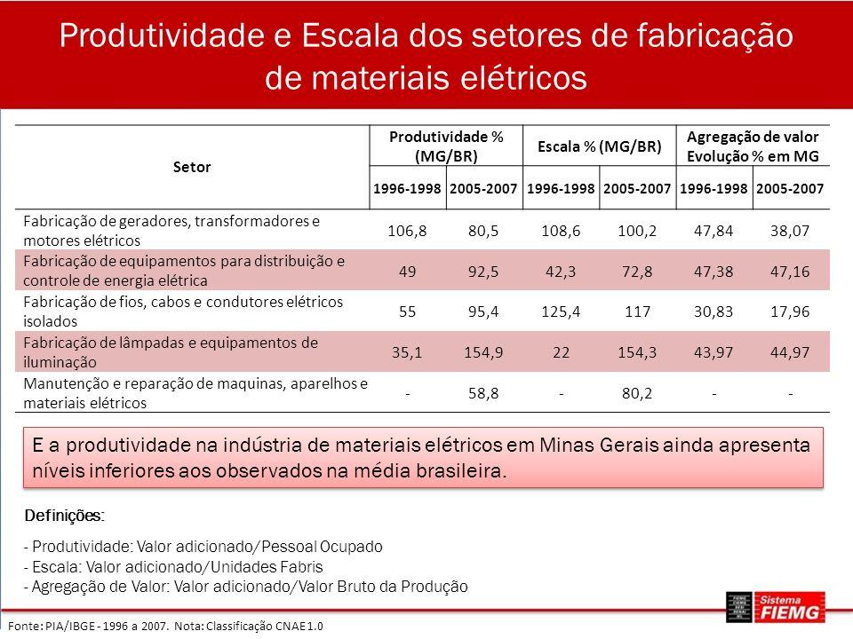 Produtividade e Escala dos setores de fabricação de materiais elétricos Fonte: PIA/IBGE - 1996 a 2007. Nota: Classificação CNAE 1.0 Setor Produtividad