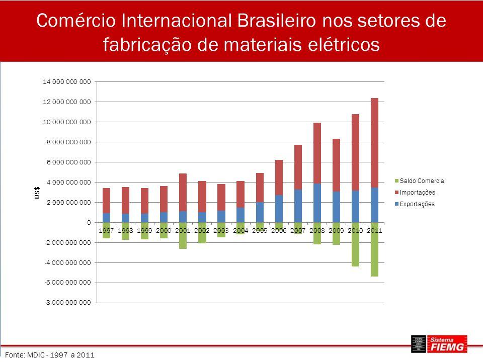 Comércio Internacional Brasileiro nos setores de fabricação de materiais elétricos Fonte: MDIC - 1997 a 2011