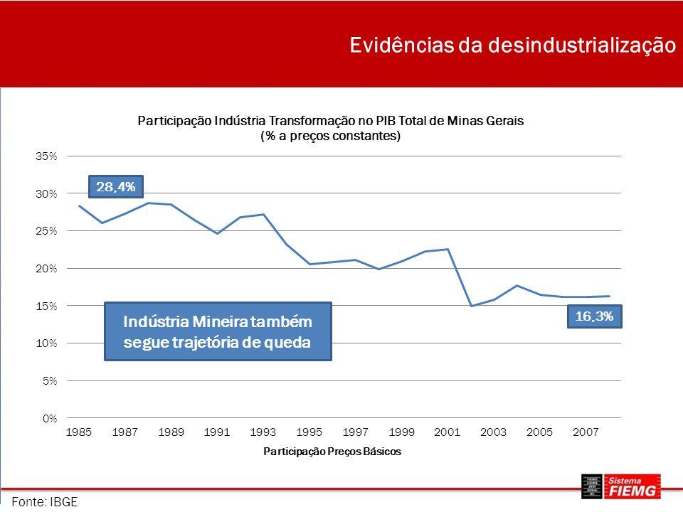 Evidências da desindustrialização 28,4% 16,3% Indústria Mineira também segue trajetória de queda Fonte: IBGE