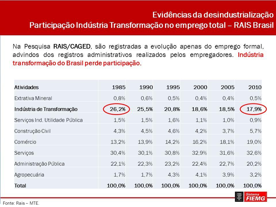 Evidências da desindustrialização Participação Indústria Transformação no emprego total – RAIS Brasil Na Pesquisa RAIS/CAGED, são registradas a evolução apenas do emprego formal, advindos dos registros administrativos realizados pelos empregadores.