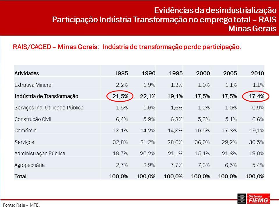 Evidências da desindustrialização Participação Indústria Transformação no emprego total – RAIS Minas Gerais RAIS/CAGED – Minas Gerais: Indústria de tr
