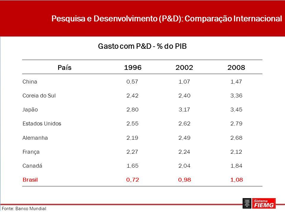 País199620022008 China0,571,071,47 Coreia do Sul2,422,403,36 Japão2,803,173,45 Estados Unidos2,552,622,79 Alemanha2,192,492,68 França2,272,242,12 Canadá1,652,041,84 Brasil0,720,981,08 Fonte: Banco Mundial Gasto com P&D - % do PIB Pesquisa e Desenvolvimento (P&D): Comparação Internacional
