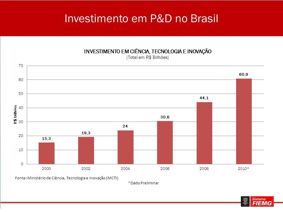 Investimento em P&D no Brasil