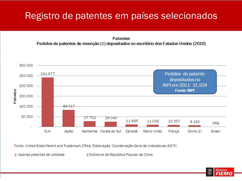 Registro de patentes em países selecionados Pedidos de patente depositados no INPI em 2011: 31.924 Fonte: INPI