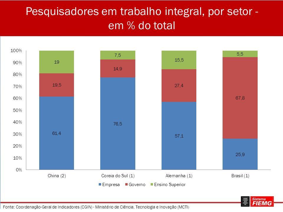 Pesquisadores em trabalho integral, por setor - em % do total Fonte: Coordenação-Geral de Indicadores (CGIN) - Ministério de Ciência, Tecnologia e Inovação (MCTI )