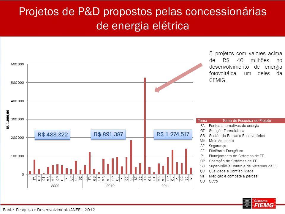Projetos de P&D propostos pelas concessionárias de energia elétrica TemaTema de Pesquisa do Projeto FAFontes alternativas de energia GTGeração Termelé