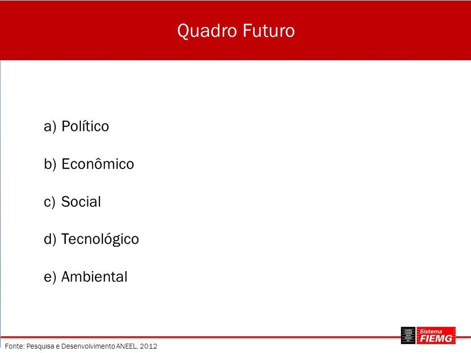 Quadro Futuro Fonte: Pesquisa e Desenvolvimento ANEEL, 2012 a)Político b)Econômico c)Social d)Tecnológico e)Ambiental