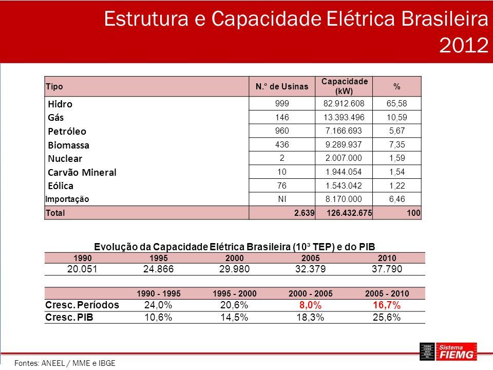 Estrutura e Capacidade Elétrica Brasileira 2012 TipoN.° de Usinas Capacidade (kW) % Hidro 99982.912.60865,58 Gás 14613.393.49610,59 Petróleo 9607.166.6935,67 Biomassa 4369.289.9377,35 Nuclear 22.007.0001,59 Carvão Mineral 101.944.0541,54 Eólica 761.543.0421,22 ImportaçãoNI8.170.0006,46 Total2.639126.432.675100 Fontes: ANEEL / MME e IBGE Evolução da Capacidade Elétrica Brasileira (10³ TEP) e do PIB 19901995200020052010 20.05124.86629.98032.37937.790 1990 - 19951995 - 20002000 - 20052005 - 2010 Cresc.