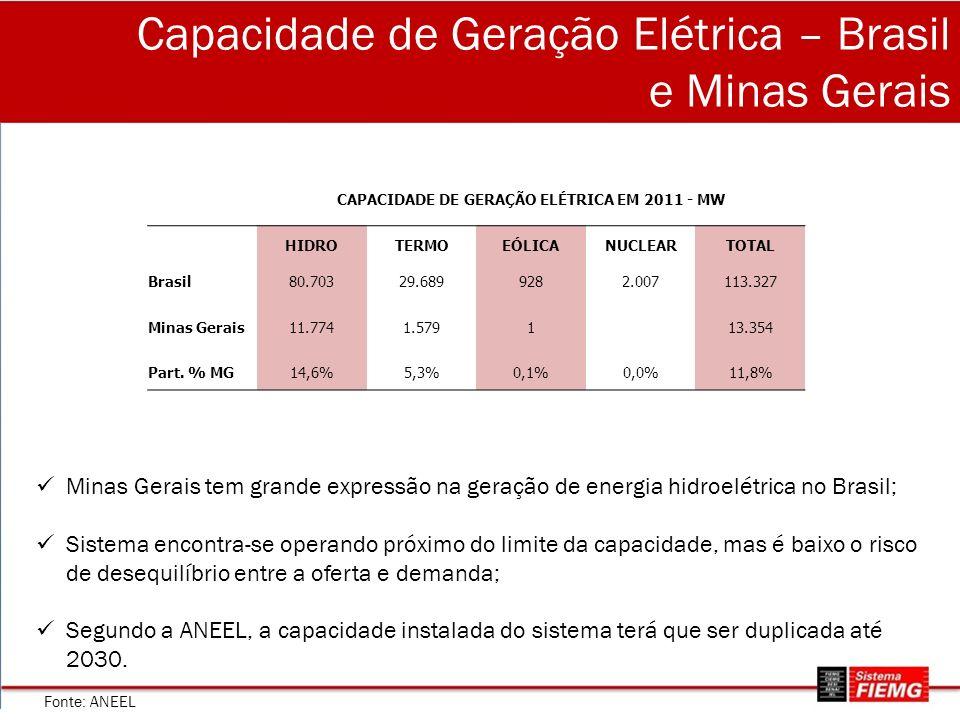 Capacidade de Geração Elétrica – Brasil e Minas Gerais CAPACIDADE DE GERAÇÃO ELÉTRICA EM 2011 - MW HIDROTERMOEÓLICANUCLEARTOTAL Brasil80.70329.6899282