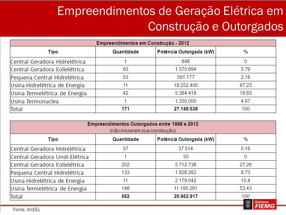 Empreendimentos de Geração Elétrica em Construção e Outorgados Empreendimentos em Construção - 2012 TipoQuantidadePotência Outorgada (kW)% Central Ger