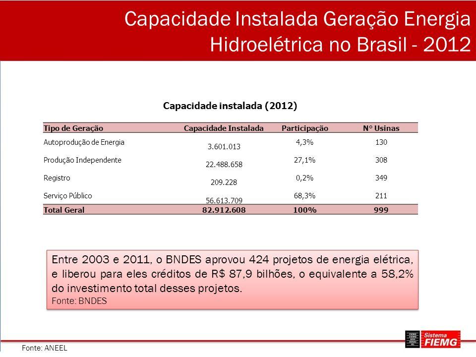Capacidade Instalada Geração Energia Hidroelétrica no Brasil - 2012 Capacidade instalada (2012) Tipo de GeraçãoCapacidade InstaladaParticipaçãoN° Usinas Autoprodução de Energia 3.601.013 4,3%130 Produção Independente 22.488.658 27,1%308 Registro 209.228 0,2%349 Serviço Público 56.613.709 68,3%211 Total Geral82.912.608100%999 Fonte: ANEEL Entre 2003 e 2011, o BNDES aprovou 424 projetos de energia elétrica, e liberou para eles créditos de R$ 87,9 bilhões, o equivalente a 58,2% do investimento total desses projetos.