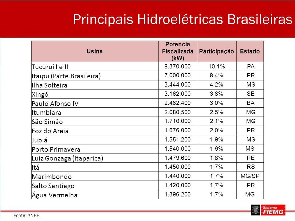 Principais Hidroelétricas Brasileiras Usina Potência Fiscalizada (kW) ParticipaçãoEstado Tucuruí I e II 8.370.00010,1% PA Itaipu (Parte Brasileira) 7.000.0008,4% PR Ilha Solteira 3.444.0004,2% MS Xingó 3.162.0003,8% SE Paulo Afonso IV 2.462.4003,0% BA Itumbiara 2.080.5002,5% MG São Simão 1.710.0002,1% MG Foz do Areia 1.676.0002,0% PR Jupiá 1.551.2001,9% MS Porto Primavera 1.540.0001,9%MS Luiz Gonzaga (Itaparica) 1.479.6001,8% PE Itá 1.450.0001,7% RS Marimbondo 1.440.0001,7%MG/SP Salto Santiago 1.420.0001,7% PR Água Vermelha 1.396.2001,7%MG Fonte: ANEEL