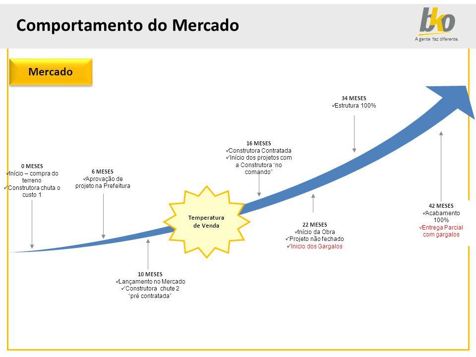 A gente faz diferente. Comportamento do Mercado 6 MESES Aprovação de projeto na Prefeitura 34 MESES Estrutura 100% 10 MESES Lançamento no Mercado Cons