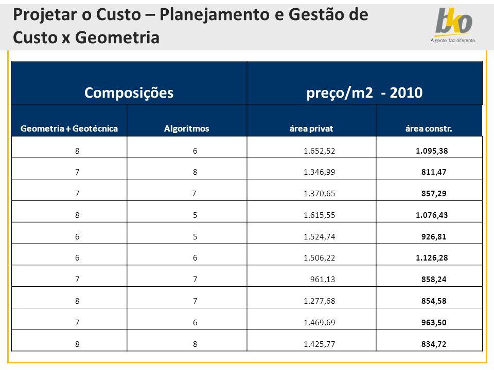 A gente faz diferente. Composiçõespreço/m2 - 2010 Geometria + GeotécnicaAlgoritmosárea privatárea constr. 8 6 1.652,52 1.095,38 7 8 1.346,99 811,47 7
