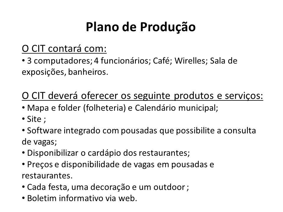 Plano de Produção O CIT contará com: 3 computadores; 4 funcionários; Café; Wirelles; Sala de exposições, banheiros. O CIT deverá oferecer os seguinte