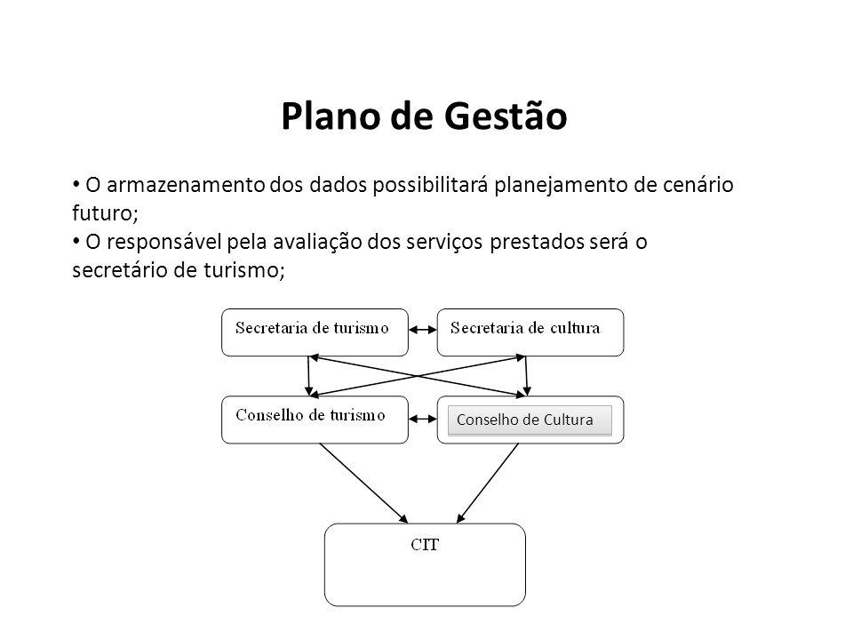 Plano de Gestão O armazenamento dos dados possibilitará planejamento de cenário futuro; O responsável pela avaliação dos serviços prestados será o sec
