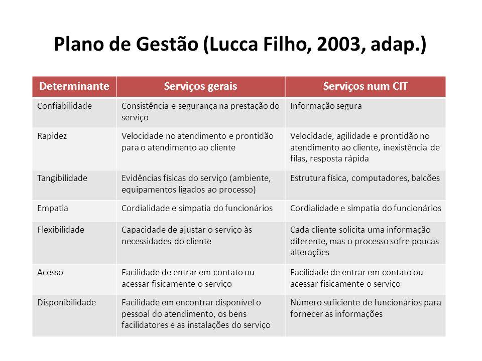 Plano de Gestão (Lucca Filho, 2003, adap.) DeterminanteServiços geraisServiços num CIT ConfiabilidadeConsistência e segurança na prestação do serviço