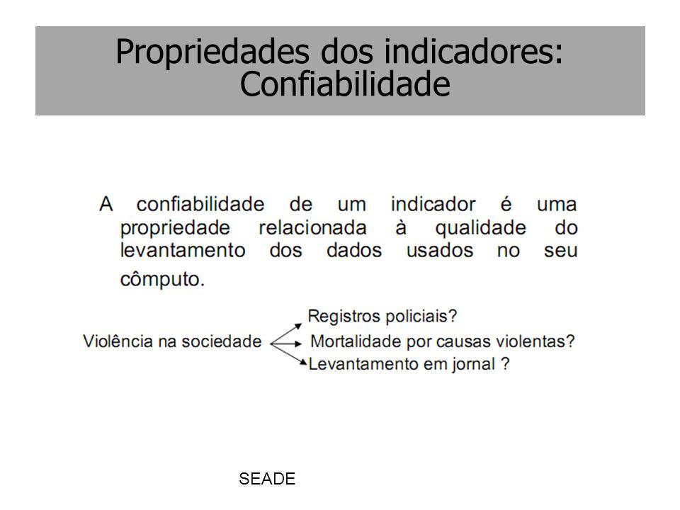 SEADE Propriedades dos indicadores: Confiabilidade